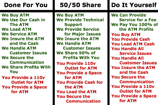 ATM Options for your Business